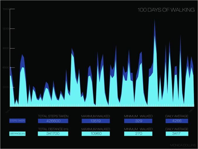 c. 2016 Data Visualisation